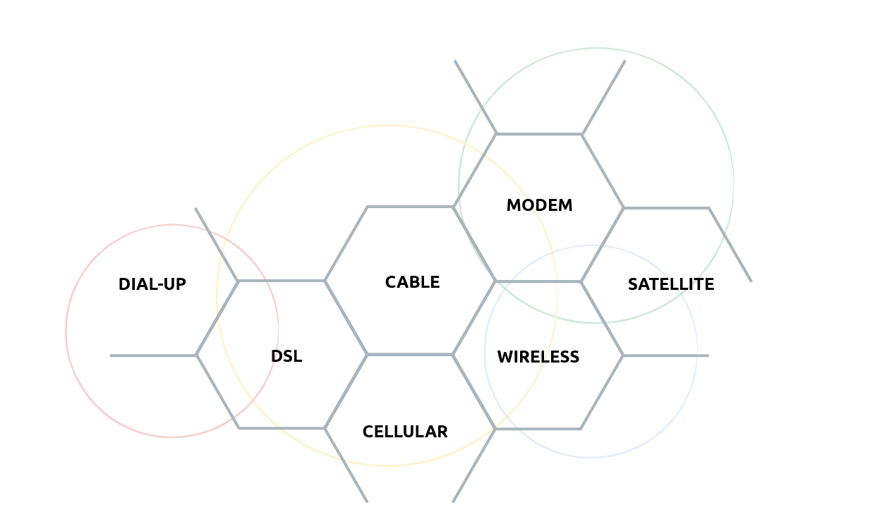 about-connections-internet